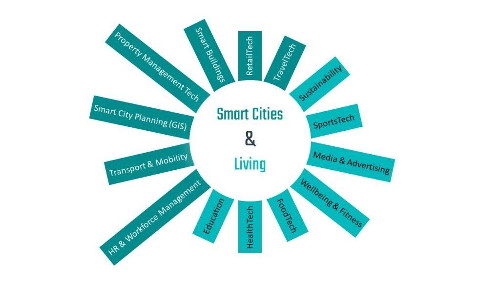 Smart Cities Webinar